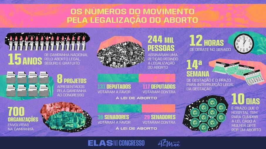Os números do movimento pela legalização do aborto
