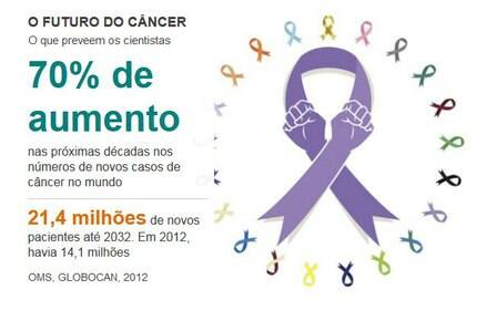 Impacto do câncer no mundo
