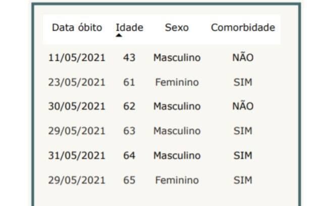Vítimas da Covid em Campinas - 02.06