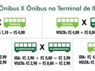 Terminal Metropolitano de Ibirité começa a funcionar neste sábado (14)