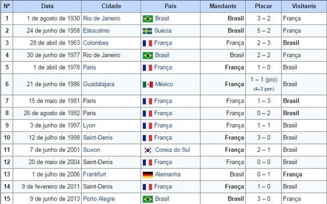 Histórico do confronto entre as seleções principais de Brasil e França