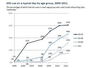 Pesquisa revela que adultos norte americanos estão usando cada vez mais as redes sociais
