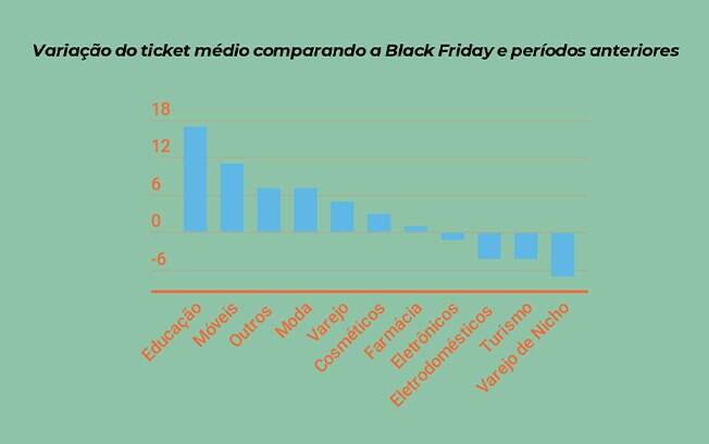 Como aproveitar a Black Friday