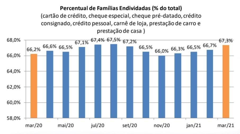 Porcentagem das famílias brasileiras endividadas