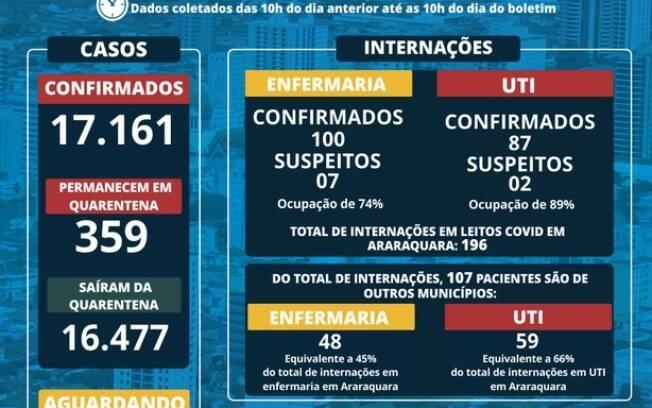 Covid-19: Casos 'importados' são maioria em Araraquara