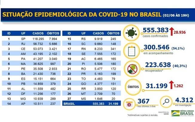 Tabela de dados oficiais divulgados pelo Ministério da Saúde