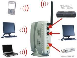 Roteadores possuem diferentes portas na parte traseira para conectar cabo da conexão de internet e modem 3G