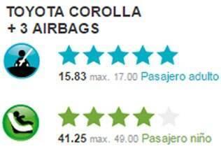 Nota obtida pelo Toyota Corolla no teste de colisão do Latin NCAP