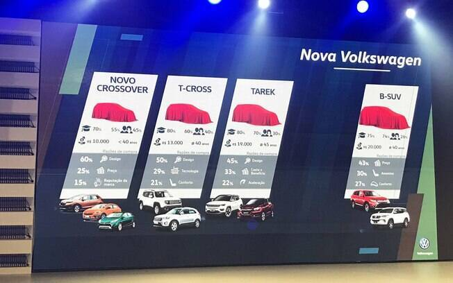 Segundo apresentação da Volkswagen o T-Sport – crossover do Polo – será mais barato que o T-Cross