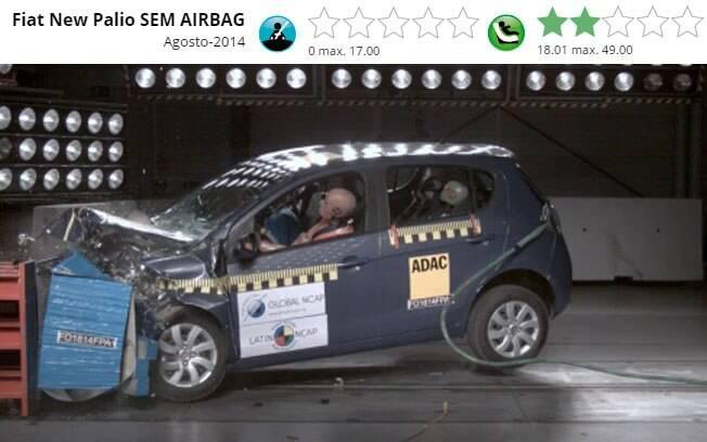 Além dos airbags obrigatórios, o resultado ruim obrigou a Fiat a reforçar a estrutura do New Palio.