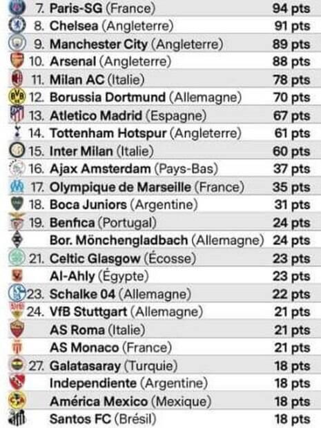 Lista dos 30 maiores clubes do mundo, de acordo com os critérios da France Football