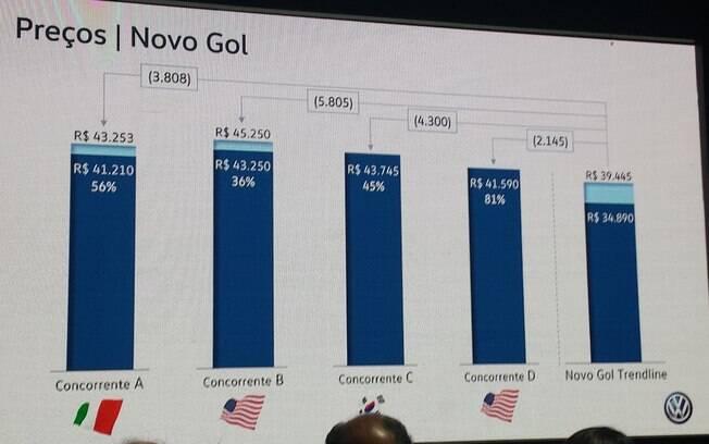 Quadro mostra preços dos principais rivais do Gol com ar condicionado e central multimídia