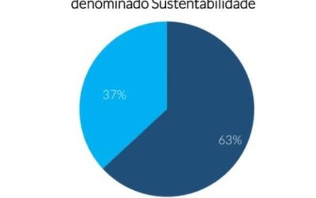 MZ Estudos | MENUS DENOMINADOS ESG E SUSTENTABILIDADE NOS SITES DE RELAÇÕES COM INVESTIDORES