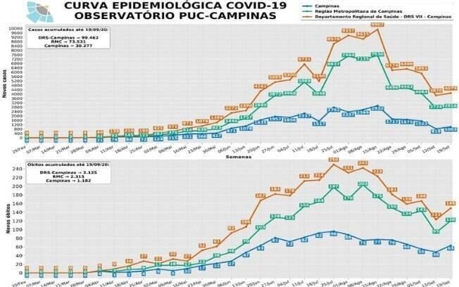 Gráfico mostra evolução da Covid-19 ao longo das semanas epidemiológicas.