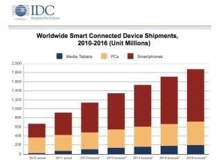 Previsão da IDC para fabricação de aparelhos conectados nos próximos 5 anos