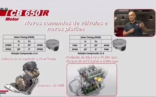 Detalhe explicativo do motor de quatro cilindros das Honda 650