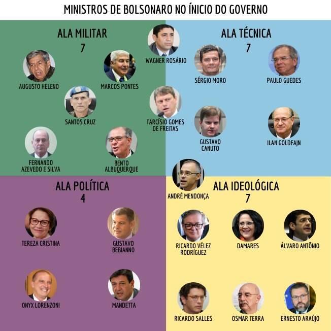 ministros bolsonaro