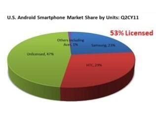 Fabricantes de smartphones e tablets que já fizeram acordos com Microsoft representam 55% do mercado americano