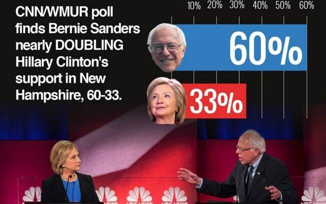 Desempenho de Sanders vem surpreendendo e superando as indicações de pesquisas