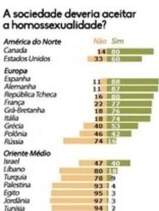 Ranking dos países considerando a parcela da população que é a favor e contra a aceitação dos homossexuais