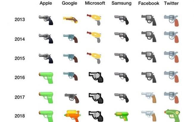 Empresas de tecnologia começam a substituir emojis de arma de fogo por outros mais amigáveis