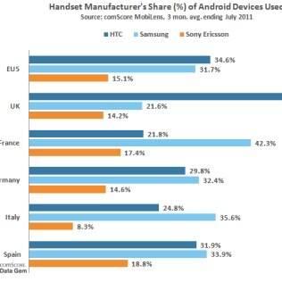 Relação de fabricantes do Android na Europa