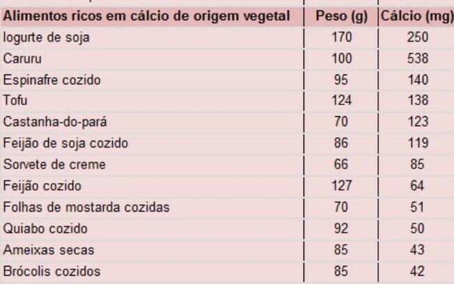 Além de laticínios, outros alimentos também são fonte de cálcio, como peixes e vegetais escuros