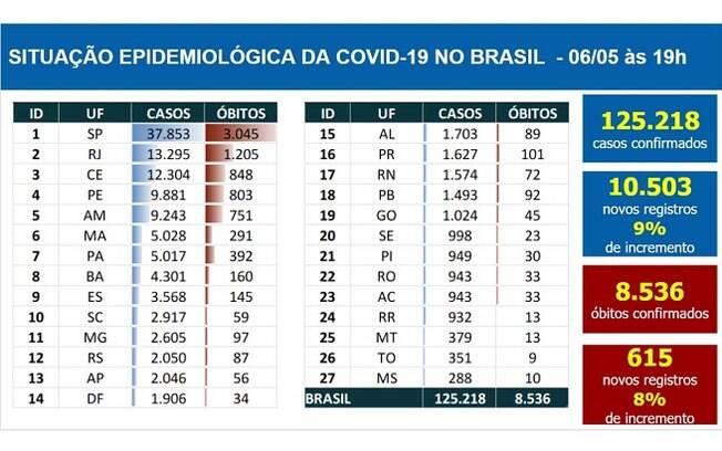 Tabela de mortes e casos confirmados da Covid-19 de 6 de maio