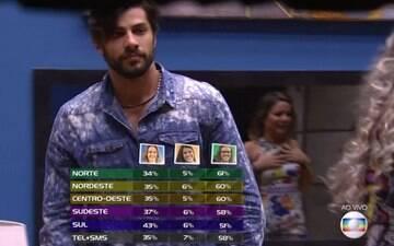 """Sete vezes que a Rede Globo teve que dar o braço a torcer no """"BBB"""""""