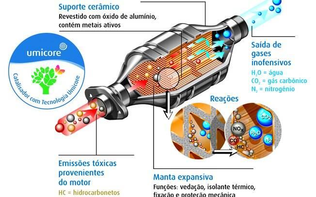 As reações do catalisador: o desenho acima mostra como os gases venenosos são transformados em emissões em risco para a saúde