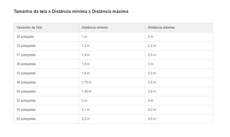 Tabela com as medidas ideais de distância. Foto: Reprodução/ TechTudo