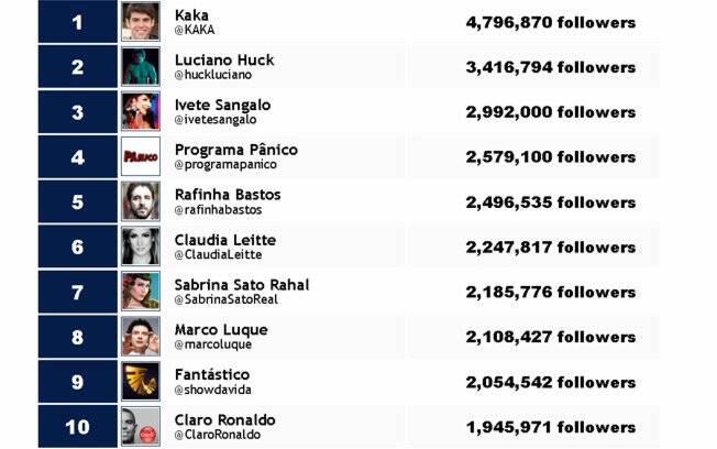 No ranking, Ivete está na terceira posição