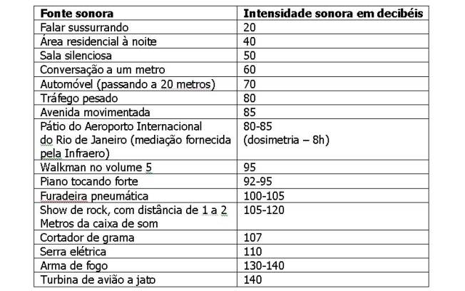 Fonte: www.saudeauditiva.org.br