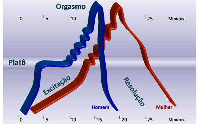 Modelo original de Masters & Johnson da resposta sexual: mulheres precisam de mais tempo para o sexo e retornam ao estado de relaxamento em ritmo mais lento