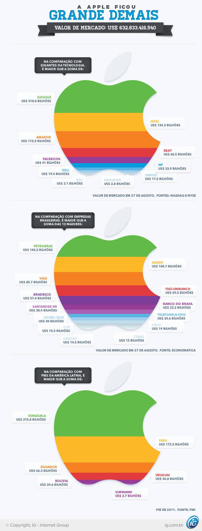88719416b Café, História e Filosofia: Apple vale mais que 13 maiores empresas ...