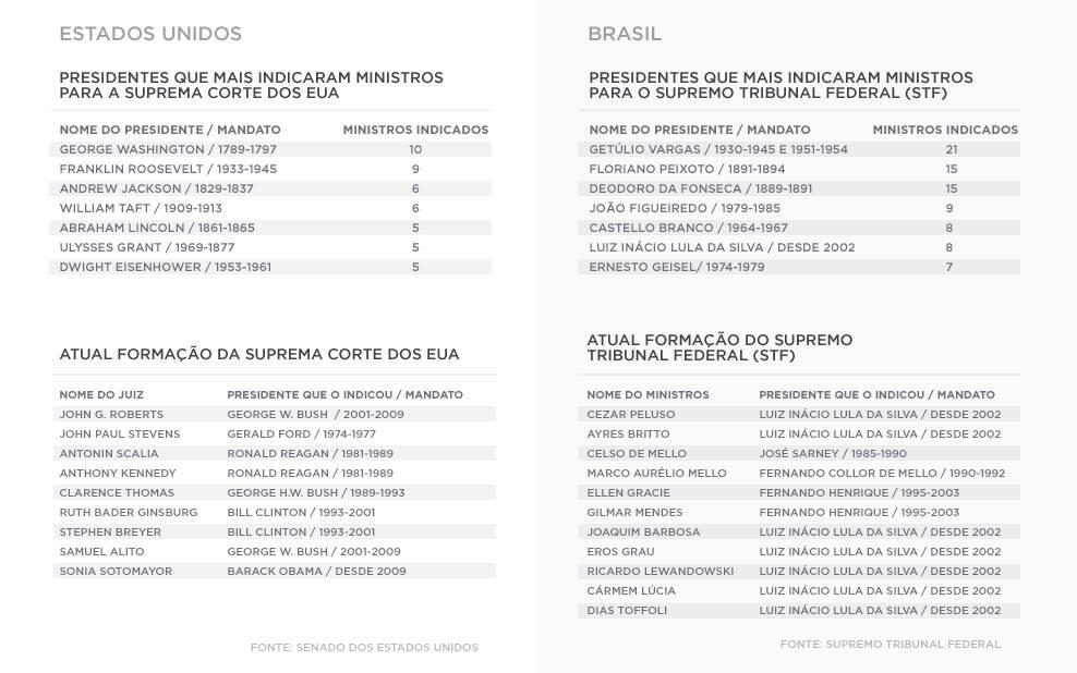 Tabela comparativa entre o Supremo Tribunal Federal do Brasil e a Suprema Corte dos Estados Unidos.
