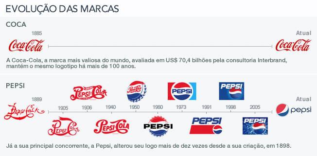 1ca1b6124 O iG reuniu algumas das marcas mais valiosas do Brasil e do mundo, segundo  ranking da consultoria internacional de marcas Interbrand, para mostrar  como ...
