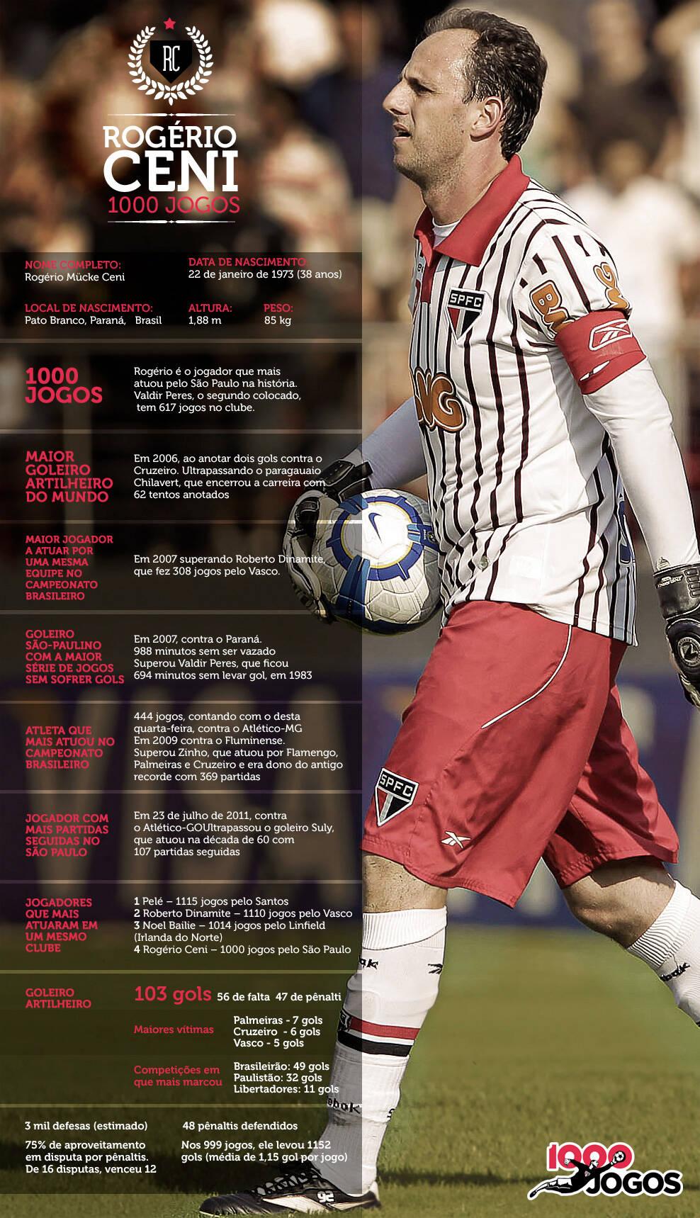 Infográfico Veja os nºmeros da carreira de Rogério Ceni Futebol